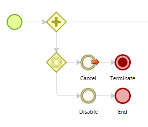 Improved workflow version to cancel a case in Bizagi